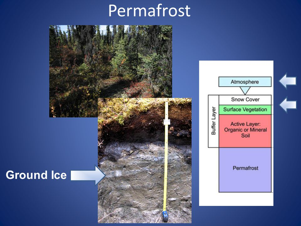 2090 - 2099 Mean Annual Soil Temperature – 1 m Depth 2050 - 2059 2000 - 2009 Permafrost Model Alone
