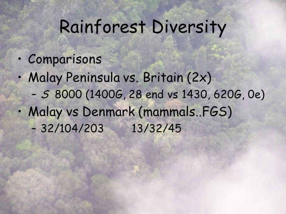 Rainforest Diversity Comparisons Malay Peninsula vs.