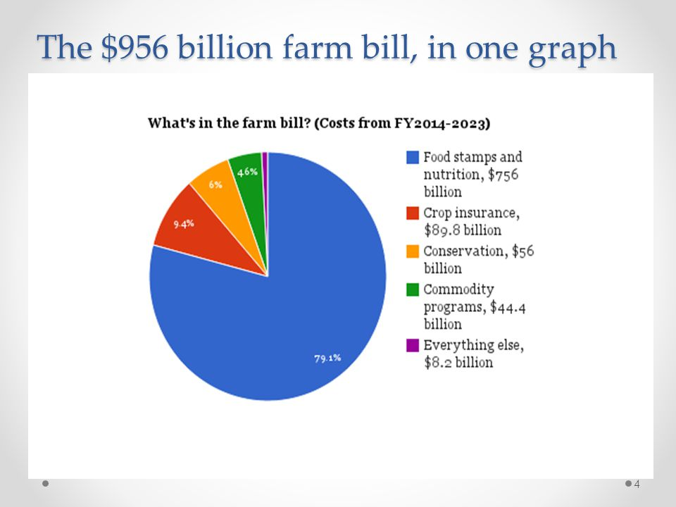 The $956 billion farm bill, in one graph 4