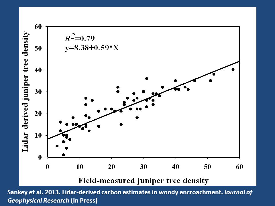 Juniper encroachment Sankey et al. 2013. Lidar-derived carbon estimates in woody encroachment.