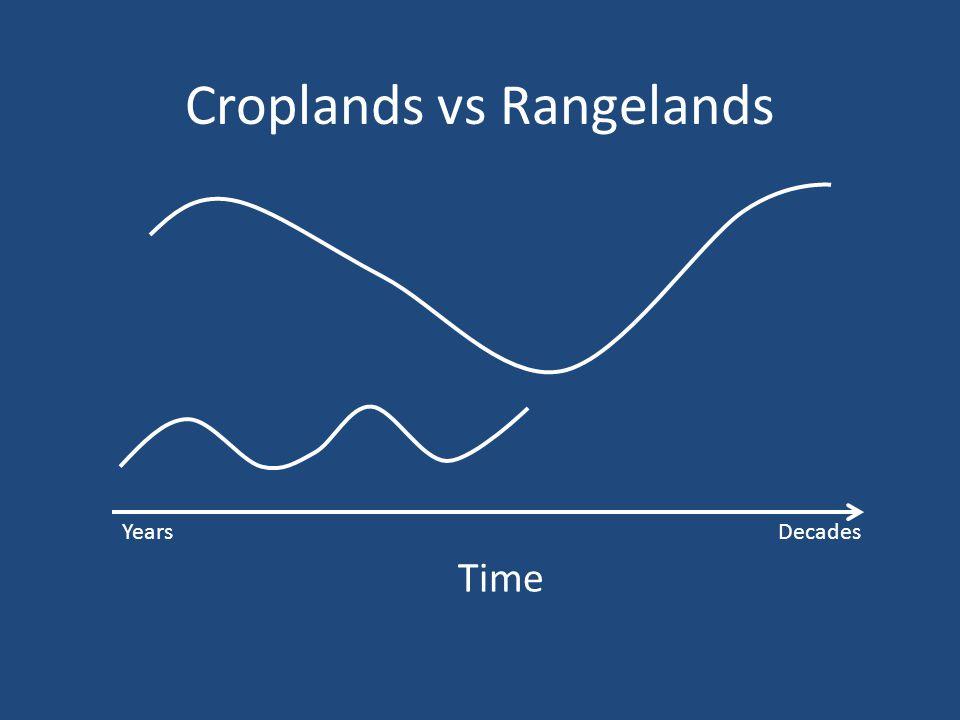 Croplands vs Rangelands Time YearsDecades