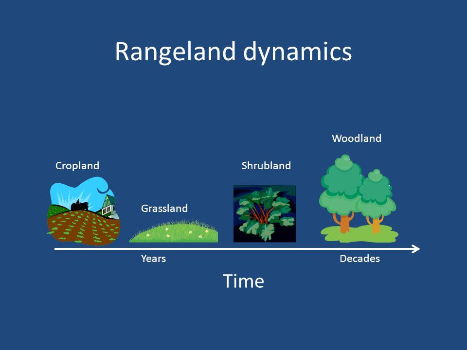 Cropland Grassland Shrubland Woodland Rangeland dynamics Time YearsDecades