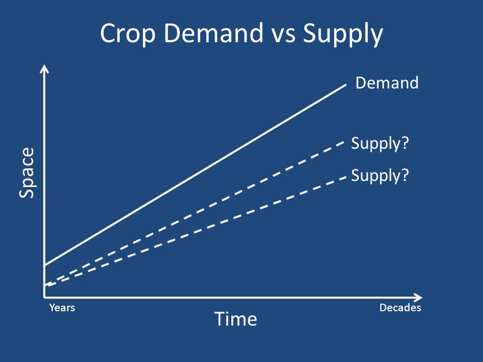 Crop Demand vs Supply Time YearsDecades Space Demand Supply?
