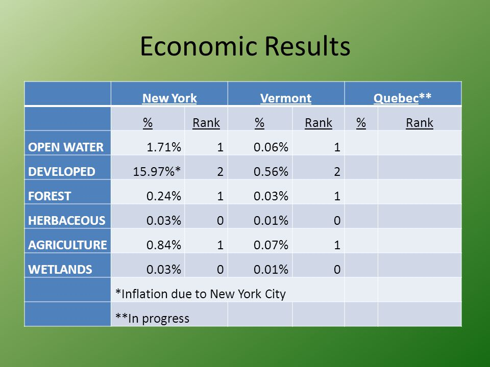Economic Results New YorkVermontQuebec** %Rank% % OPEN WATER1.71%10.06%1 DEVELOPED15.97%*20.56%2 FOREST0.24%10.03%1 HERBACEOUS0.03%00.01%0 AGRICULTURE0.84%10.07%1 WETLANDS0.03%00.01%0 *Inflation due to New York City **In progress