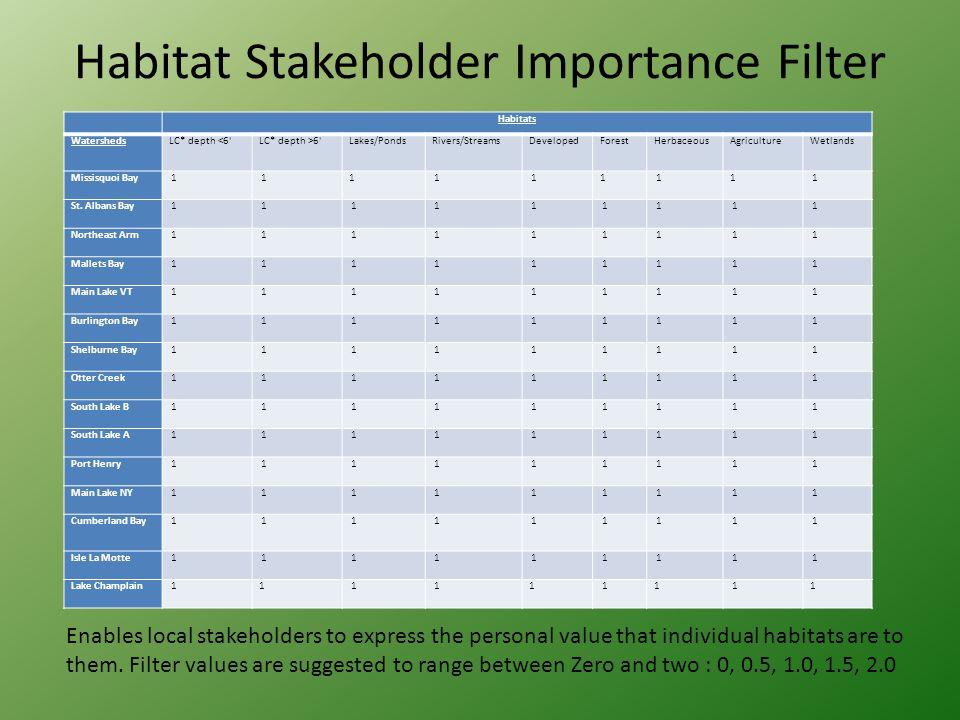Habitat Stakeholder Importance Filter Habitats WatershedsLC* depth <6 LC* depth >6 Lakes/PondsRivers/StreamsDevelopedForestHerbaceousAgricultureWetlands Missisquoi Bay 1 11 1 11 11 1 St.