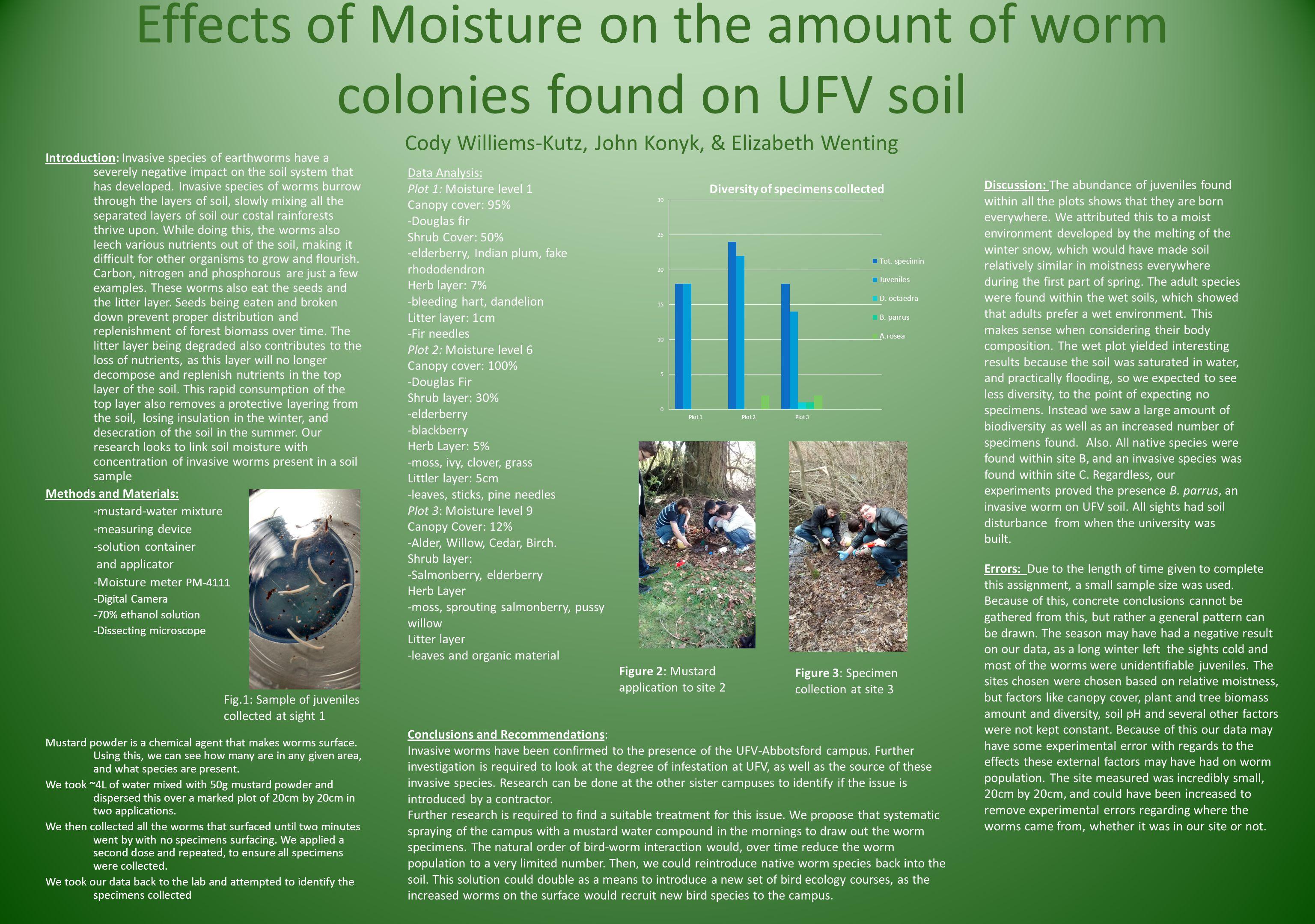 Effects of Moisture on the amount of worm colonies found on UFV soil Cody Williems-Kutz, John Konyk, & Elizabeth Wenting Introduction: Invasive specie