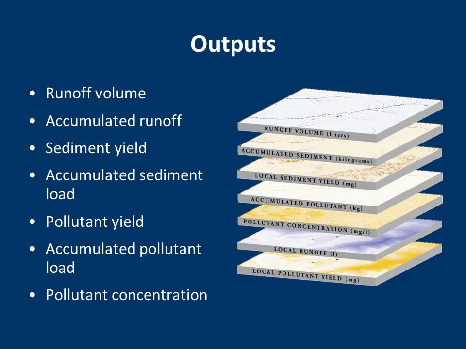 Outputs Runoff volume Accumulated runoff Sediment yield Accumulated sediment load Pollutant yield Accumulated pollutant load Pollutant concentration