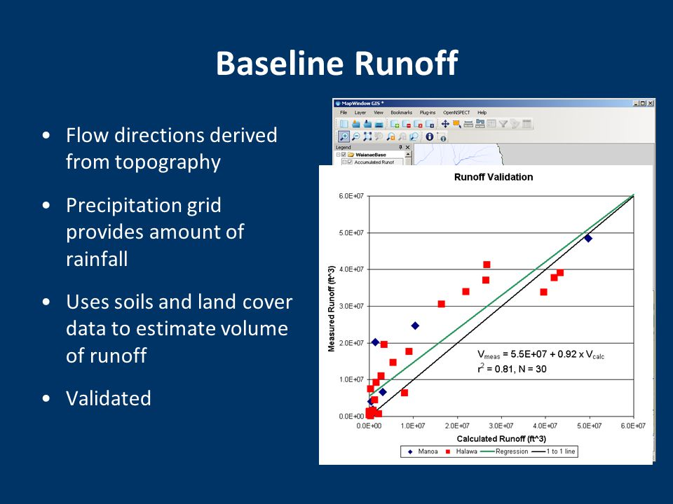 Baseline Runoff Flow directions derived from topography Precipitation grid provides amount of rainfall Uses soils and land cover data to estimate volume of runoff Validated Flow direction