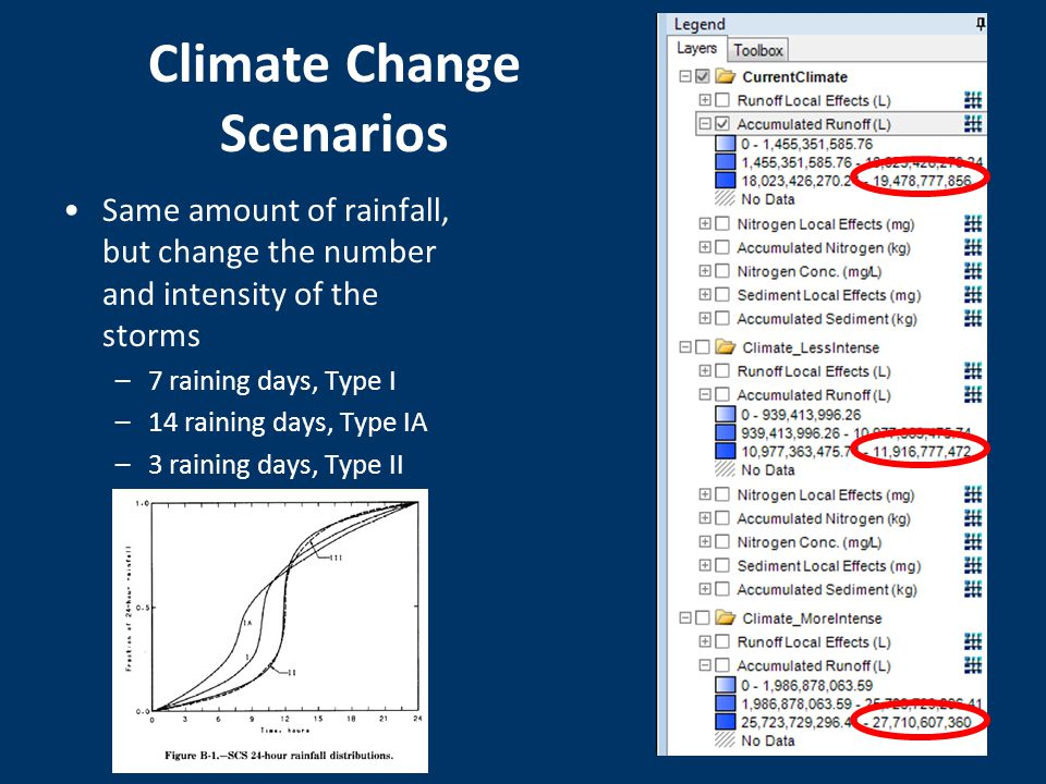 Climate Change Scenarios Same amount of rainfall, but change the number and intensity of the storms –7 raining days, Type I –14 raining days, Type IA –3 raining days, Type II