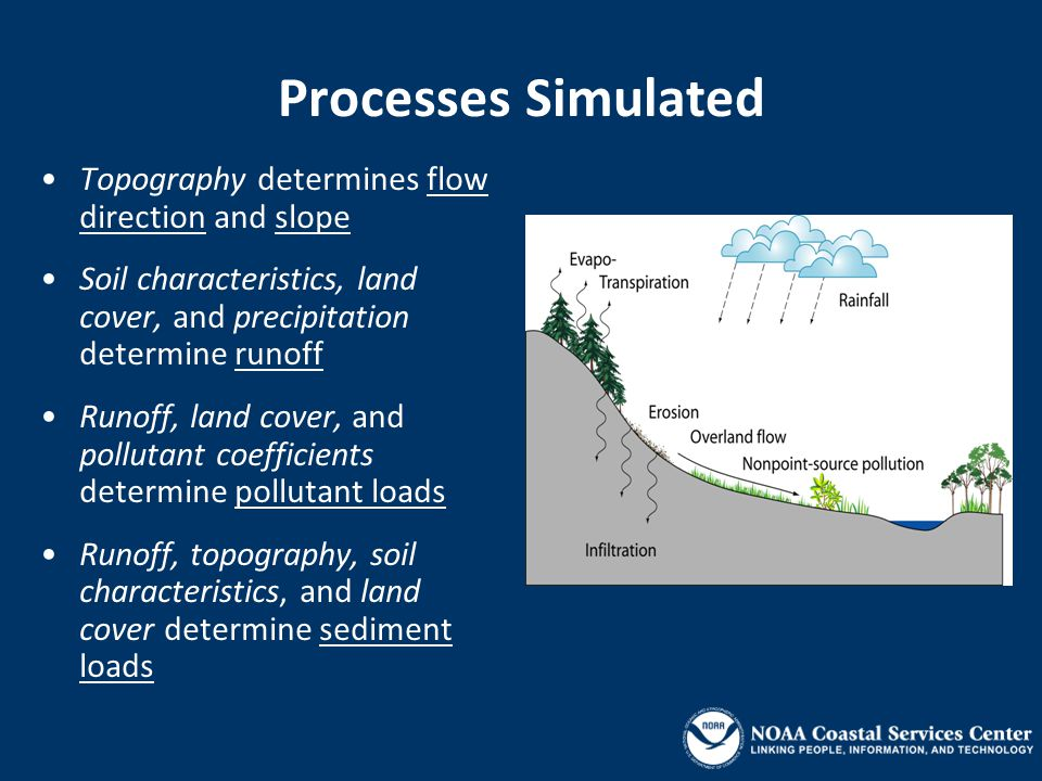 Processes Simulated Topography determines flow direction and slope Soil characteristics, land cover, and precipitation determine runoff Runoff, land cover, and pollutant coefficients determine pollutant loads Runoff, topography, soil characteristics, and land cover determine sediment loads