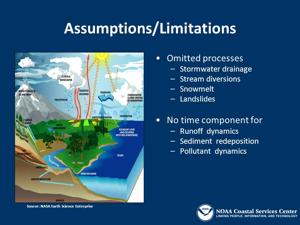 Assumptions/Limitations Omitted processes – Stormwater drainage – Stream diversions – Snowmelt – Landslides No time component for – Runoff dynamics – Sediment redeposition – Pollutant dynamics Source: NASA Earth Science Enterprise
