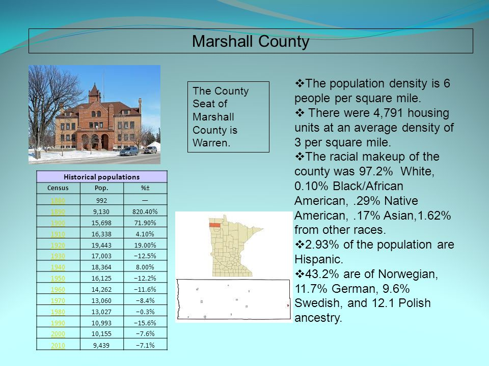 Marshall County Historical populations CensusPop.%± 1880992— 18909,130820.40% 190015,69871.90% 191016,3384.10% 192019,44319.00% 193017,003−12.5% 194018,3648.00% 195016,125−12.2% 196014,262−11.6% 197013,060−8.4% 198013,027−0.3% 199010,993−15.6% 200010,155−7.6% 20109,439−7.1%  The population density is 6 people per square mile.