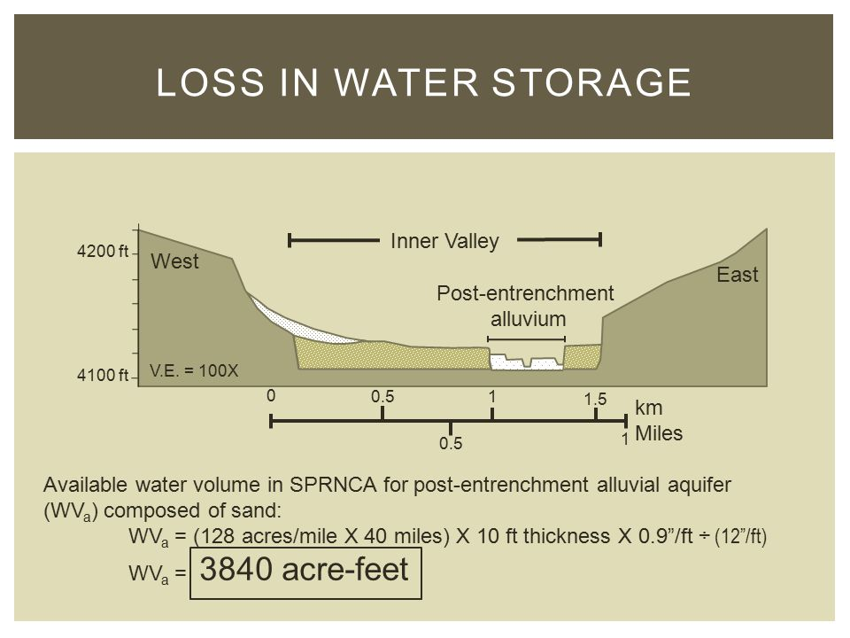 LOSS IN WATER STORAGE km Miles 0 0.5 1.5 1 1 4200 ft 4100 ft Inner Valley West East V.E.