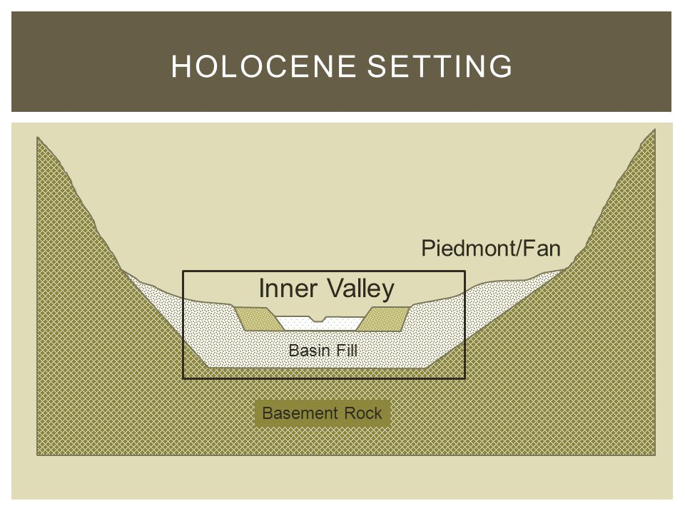 HOLOCENE SETTING Piedmont/Fan Inner Valley Basin Fill Basement Rock