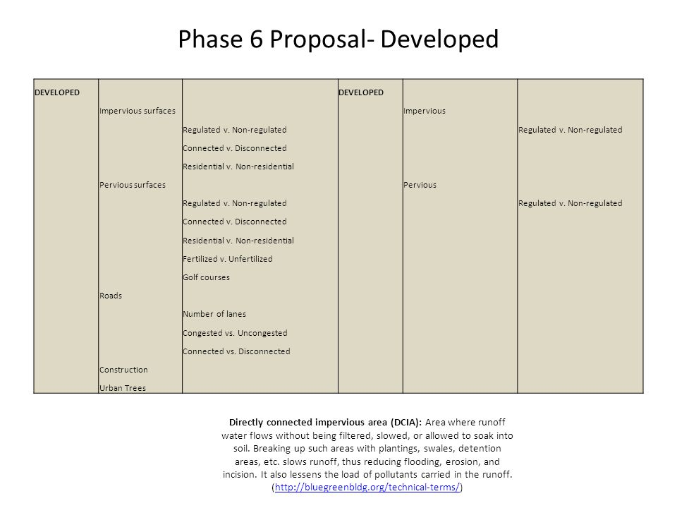 Phase 6 Proposal- Developed DEVELOPED Impervious surfaces Impervious Regulated v. Non-regulated Connected v. Disconnected Residential v. Non-residenti