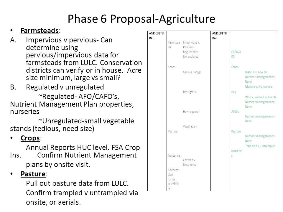 Phase 6 Proposal-Agriculture Farmsteads: A.Impervious v pervious- Can determine using pervious/impervious data for farmsteads from LULC. Conservation