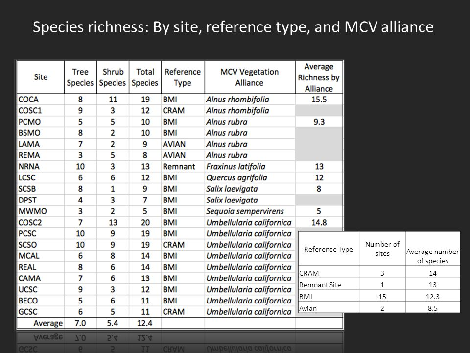Species richness: By site, reference type, and MCV alliance Reference Type Number of sites Average number of species CRAM314 Remnant Site113 BMI1512.3 Avian28.5