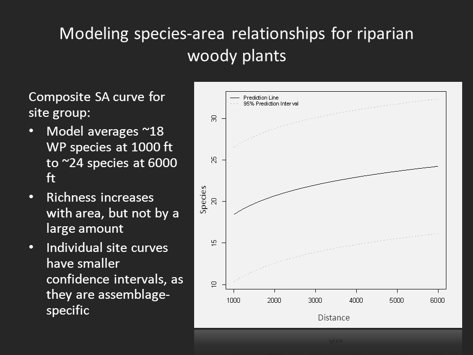 Modeling species-area relationships for riparian woody plants Composite SA curve for site group: Model averages ~18 WP species at 1000 ft to ~24 species at 6000 ft Richness increases with area, but not by a large amount Individual site curves have smaller confidence intervals, as they are assemblage- specific Distance Species