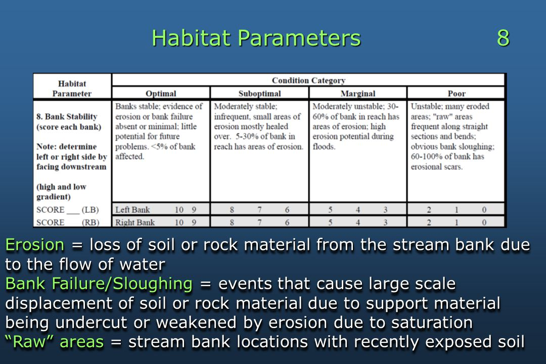 Habitat Parameters 8 Erosion = loss of soil or rock material from the stream bank due to the flow of water Bank Failure/Sloughing = events that cause large scale displacement of soil or rock material due to support material being undercut or weakened by erosion due to saturation Raw areas = stream bank locations with recently exposed soil Erosion = loss of soil or rock material from the stream bank due to the flow of water Bank Failure/Sloughing = events that cause large scale displacement of soil or rock material due to support material being undercut or weakened by erosion due to saturation Raw areas = stream bank locations with recently exposed soil