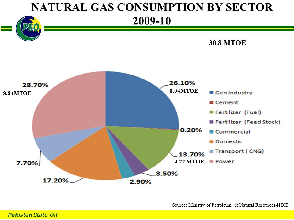Pakistan State Oil B NATURAL GAS CONSUMPTION BY SECTOR 2009-10 30.8 MTOE 8.04MTOE 8.84MTOE 4.22 MTOE Source: Ministry of Petroleum & Natural Resources-HDIP