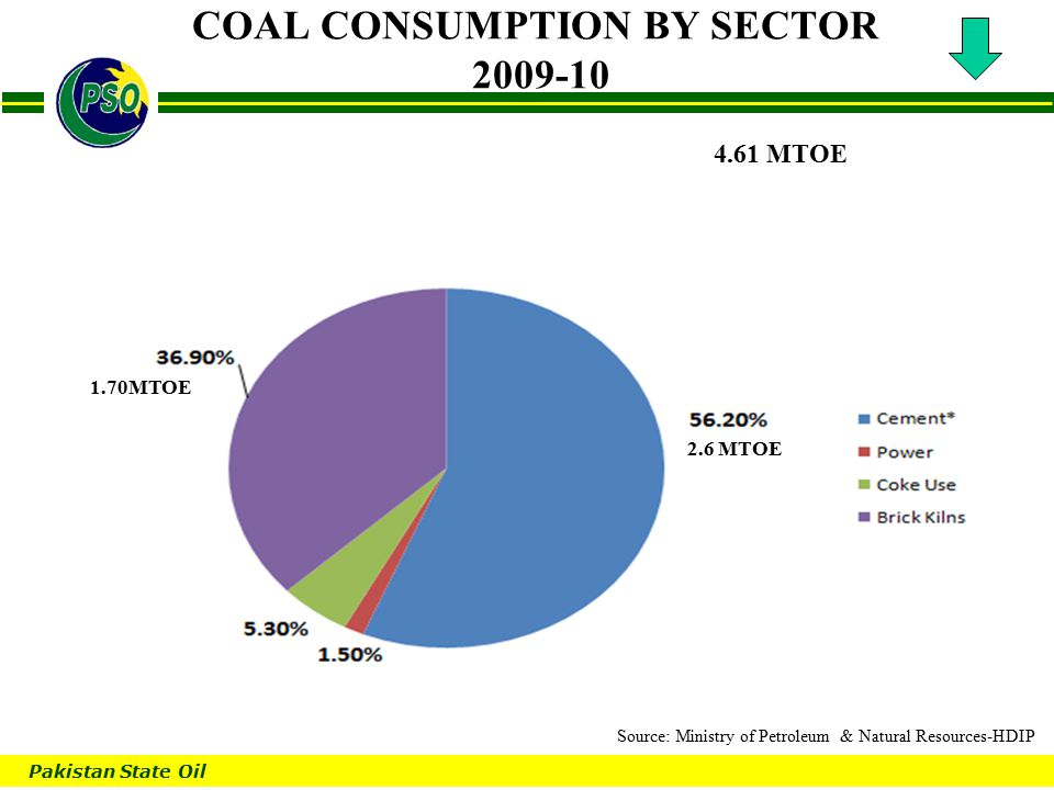 Pakistan State Oil B COAL CONSUMPTION BY SECTOR 2009-10 4.61 MTOE 2.6 MTOE 1.70MTOE Source: Ministry of Petroleum & Natural Resources-HDIP