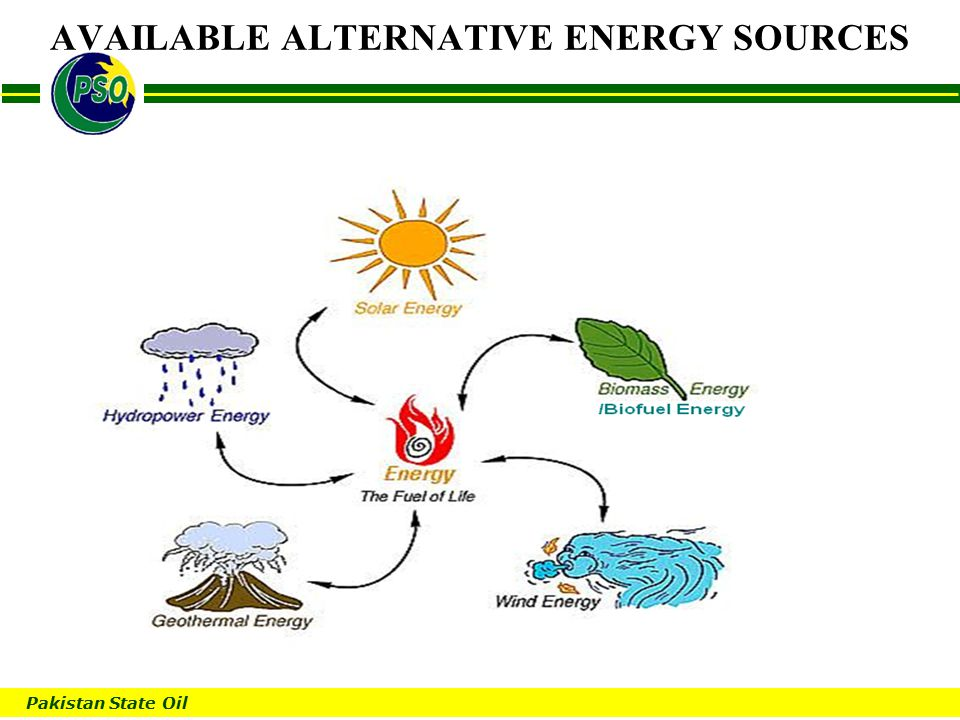 Pakistan State Oil B AVAILABLE ALTERNATIVE ENERGY SOURCES
