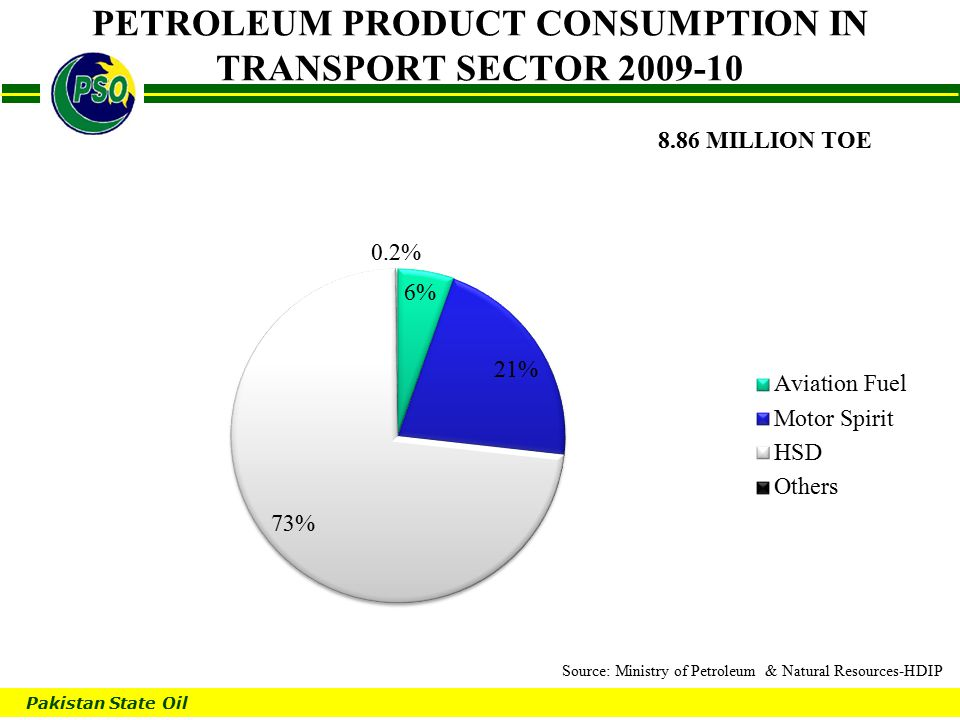 Pakistan State Oil B PETROLEUM PRODUCT CONSUMPTION IN TRANSPORT SECTOR 2009-10 8.86 MILLION TOE Source: Ministry of Petroleum & Natural Resources-HDIP