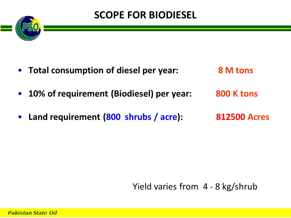 Pakistan State Oil B SCOPE FOR BIODIESEL Total consumption of diesel per year: 8 M tons 10% of requirement (Biodiesel) per year: 800 K tons Land requirement (800 shrubs / acre): 812500 Acres Yield varies from 4 - 8 kg/shrub
