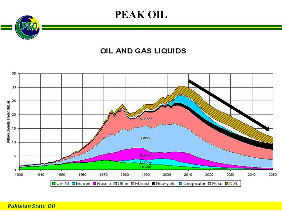 B PEAK OIL