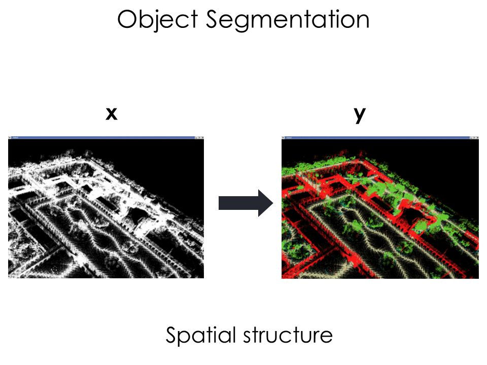 Object Segmentation Spatial structure xy