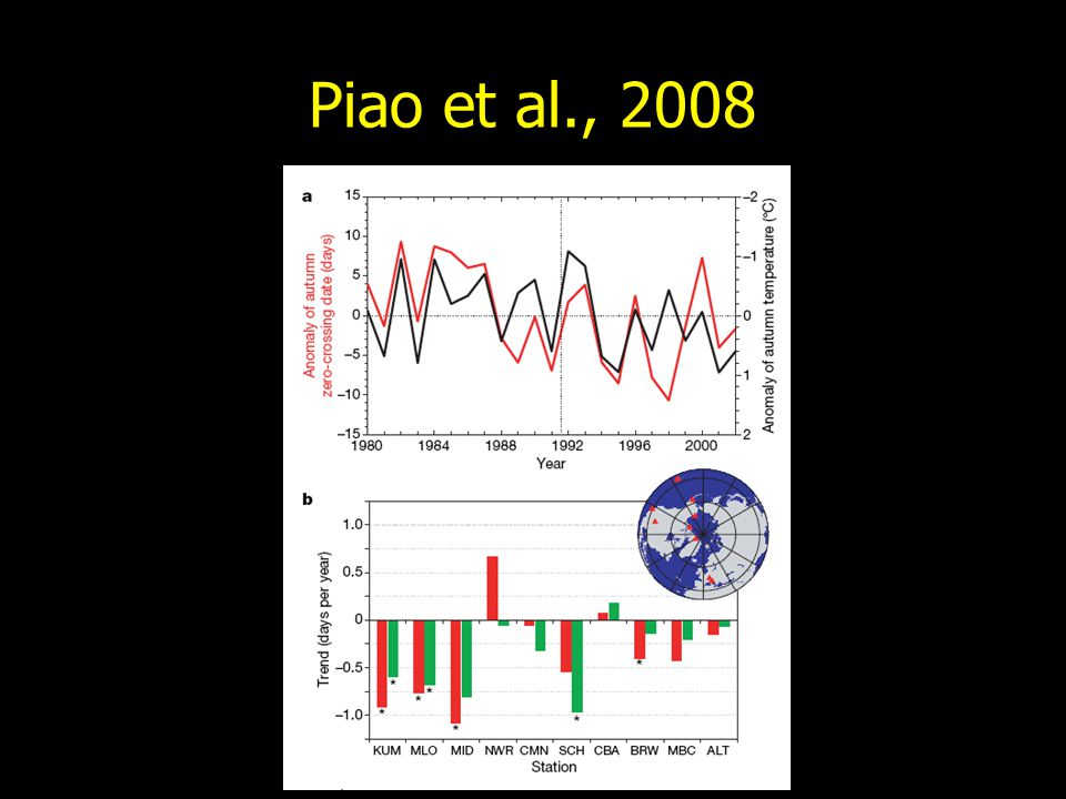 Piao et al., 2008