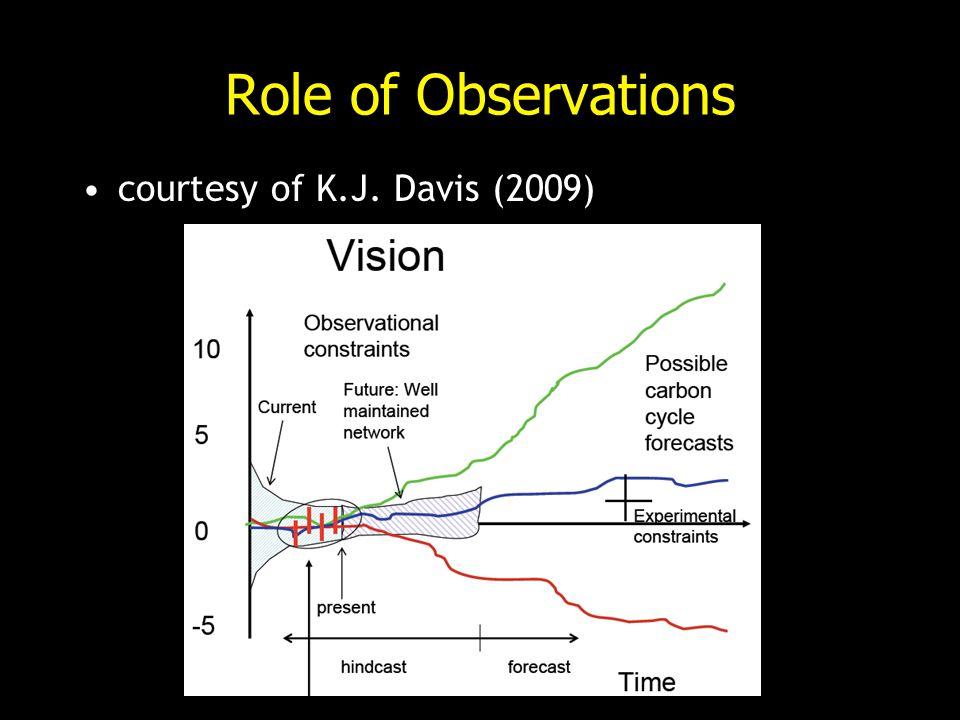 Role of Observations courtesy of K.J. Davis (2009)