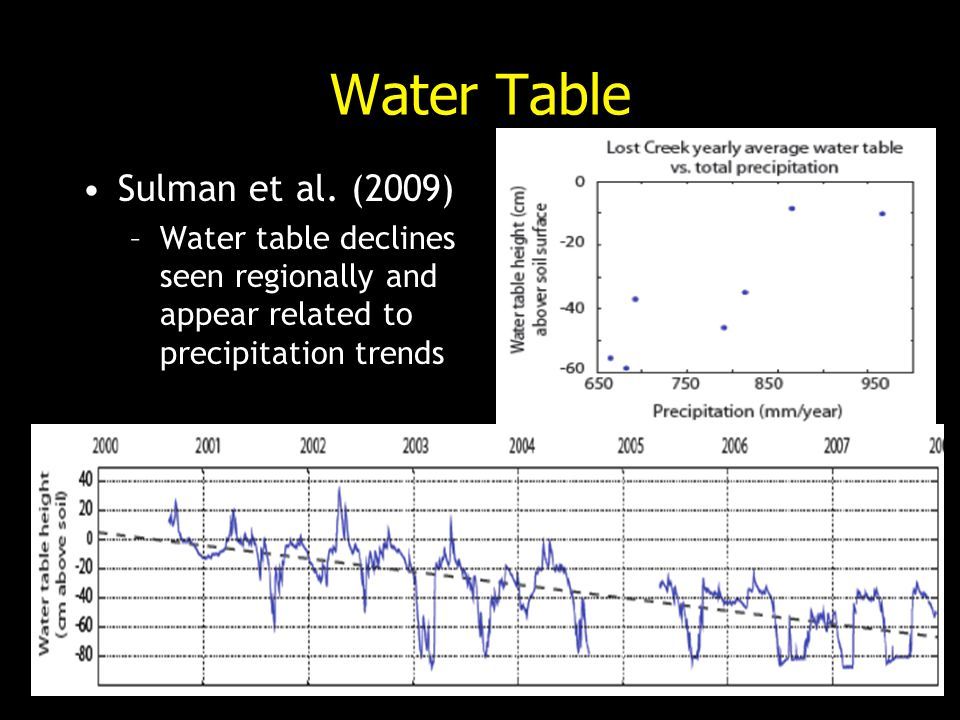 Water Table Sulman et al. (2009) –Water table declines seen regionally and appear related to precipitation trends