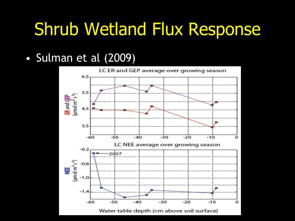 Shrub Wetland Flux Response Sulman et al (2009)