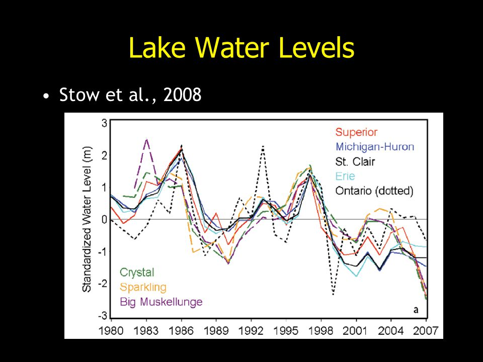 Lake Water Levels Stow et al., 2008