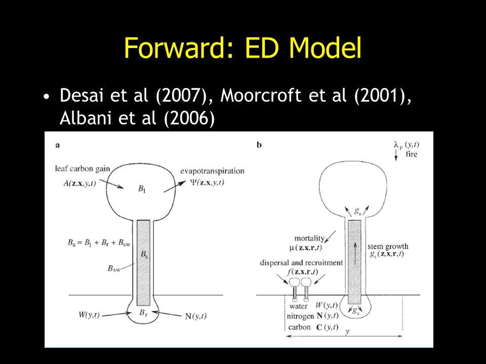 Forward: ED Model Desai et al (2007), Moorcroft et al (2001), Albani et al (2006)