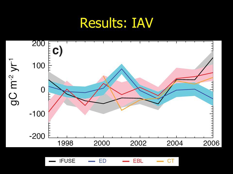Results: IAV