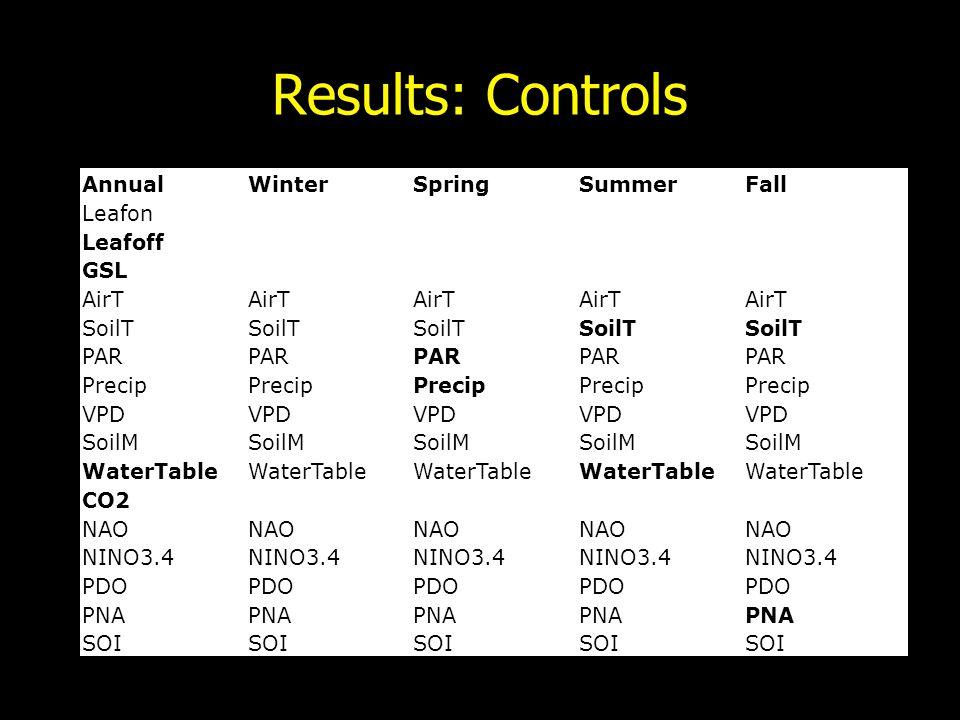 Results: Controls AnnualWinterSpringSummerFall Leafon Leafoff GSL AirT SoilT PAR Precip VPD SoilM WaterTable CO2 NAO NINO3.4 PDO PNA SOI