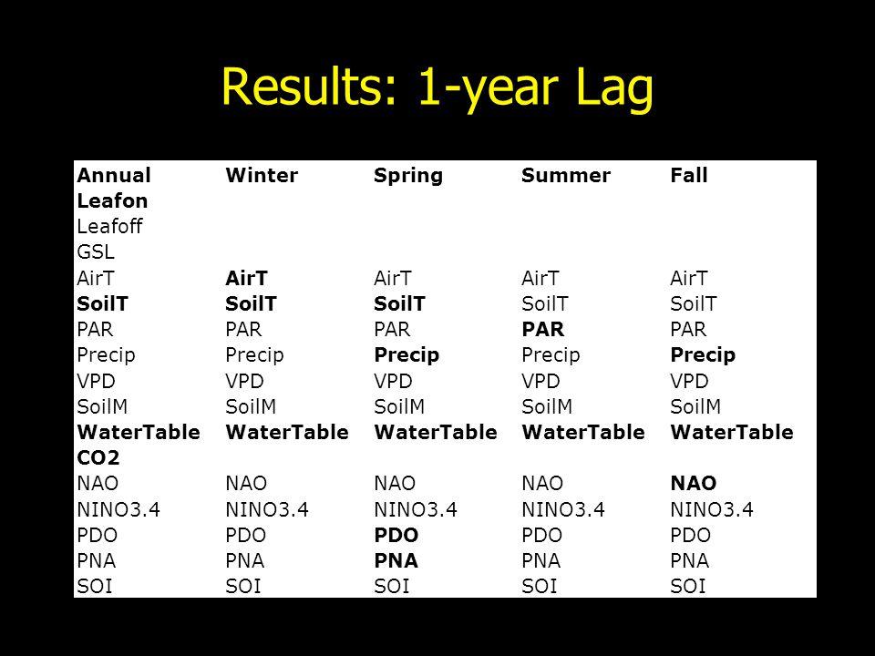 Results: 1-year Lag AnnualWinterSpringSummerFall Leafon Leafoff GSL AirT SoilT PAR Precip VPD SoilM WaterTable CO2 NAO NINO3.4 PDO PNA SOI