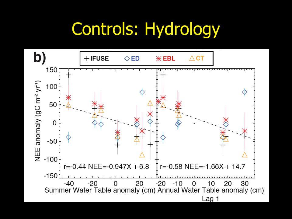 Controls: Hydrology