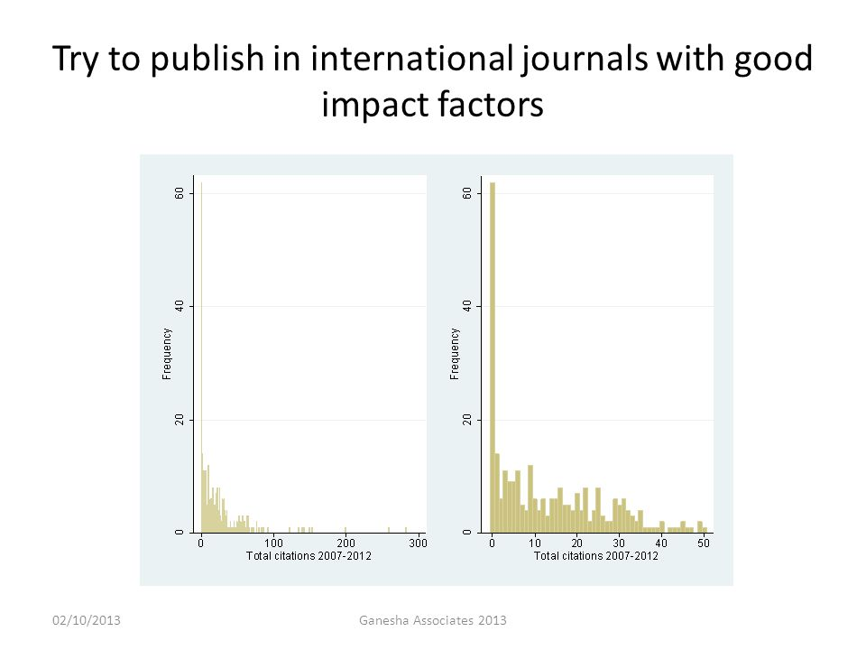 02/10/2013Ganesha Associates 2013 Try to publish in international journals with good impact factors