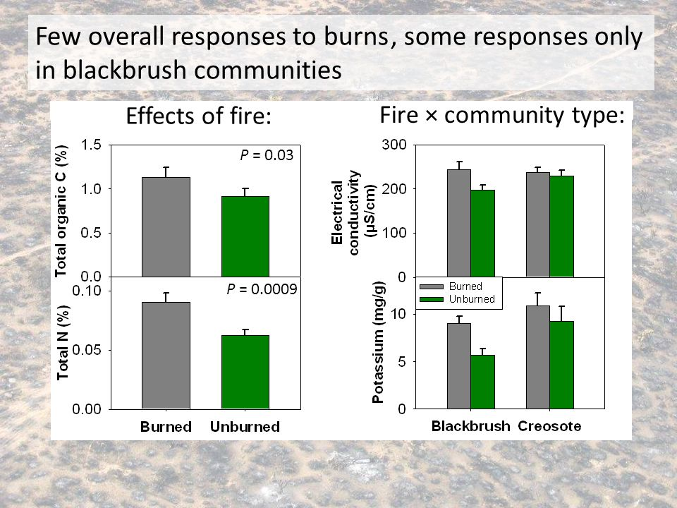 Few overall responses to burns, some responses mediated by community type P = 0.04 * * Fire × community type: P = 0.03 P = 0.0009 Effects of fire:, so