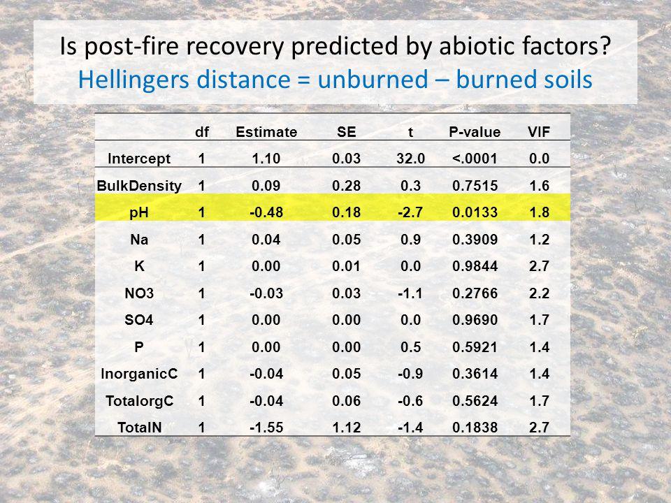 Is post-fire recovery predicted by abiotic factors? Hellingers distance = unburned – burned soils dfEstimateSEtP-valueVIF Intercept11.100.0332.0<.0001