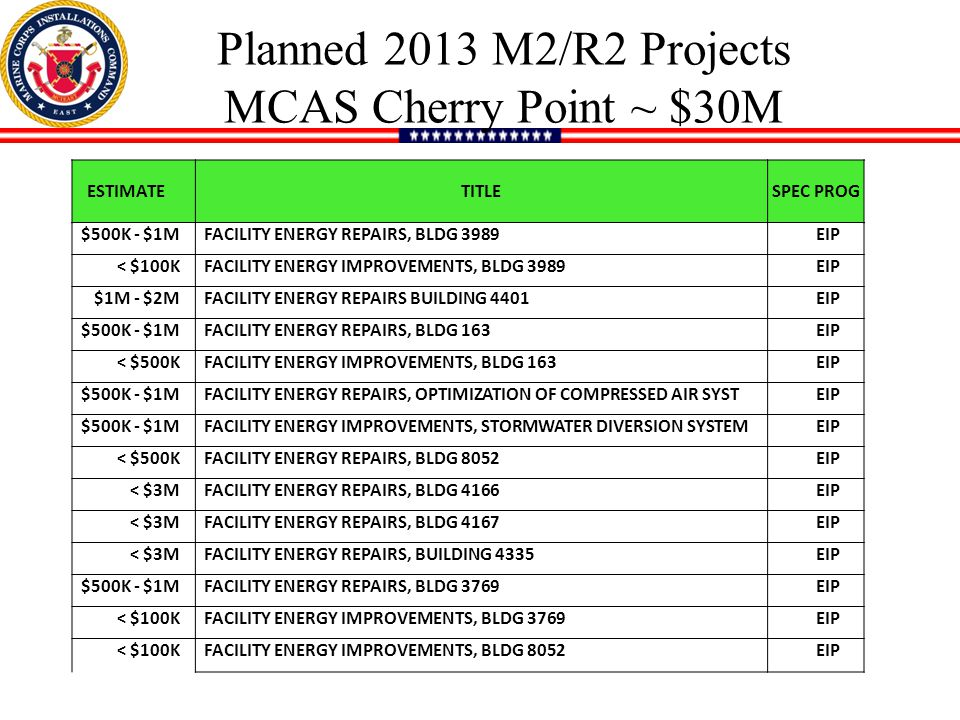 Planned 2013 M2/R2 Projects MCAS Cherry Point ~ $30M ESTIMATE TITLESPEC PROG $500K - $1M FACILITY ENERGY REPAIRS, BLDG 3989EIP < $100K FACILITY ENERGY IMPROVEMENTS, BLDG 3989EIP $1M - $2M FACILITY ENERGY REPAIRS BUILDING 4401EIP $500K - $1M FACILITY ENERGY REPAIRS, BLDG 163EIP < $500K FACILITY ENERGY IMPROVEMENTS, BLDG 163EIP $500K - $1M FACILITY ENERGY REPAIRS, OPTIMIZATION OF COMPRESSED AIR SYSTEIP $500K - $1M FACILITY ENERGY IMPROVEMENTS, STORMWATER DIVERSION SYSTEMEIP < $500K FACILITY ENERGY REPAIRS, BLDG 8052EIP < $3M FACILITY ENERGY REPAIRS, BLDG 4166EIP < $3M FACILITY ENERGY REPAIRS, BLDG 4167EIP < $3M FACILITY ENERGY REPAIRS, BUILDING 4335EIP $500K - $1M FACILITY ENERGY REPAIRS, BLDG 3769EIP < $100K FACILITY ENERGY IMPROVEMENTS, BLDG 3769EIP < $100K FACILITY ENERGY IMPROVEMENTS, BLDG 8052EIP