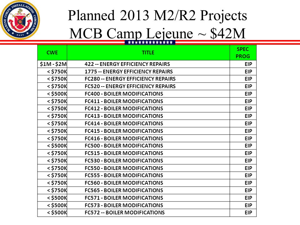 Planned 2013 M2/R2 Projects MCB Camp Lejeune ~ $42M CWETITLE SPEC PROG $1M - $2M422 -- ENERGY EFFICIENCY REPAIRSEIP < $750K1775 -- ENERGY EFFICIENCY REPAIRSEIP < $750KFC280 -- ENERGY EFFICIENCY REPAIRSEIP < $750KFC520 -- ENERGY EFFICIENCY REPAIRSEIP < $500KFC400 - BOILER MODIFICATIONSEIP < $750KFC411 - BOILER MODIFICATIONSEIP < $750KFC412 - BOILER MODIFICATIONSEIP < $750KFC413 - BOILER MODIFICATIONSEIP < $750KFC414 - BOILER MODIFICATIONSEIP < $750KFC415 - BOILER MODIFICATIONSEIP < $750KFC416 - BOILER MODIFICATIONSEIP < $500KFC500 - BOILER MODIFICATIONSEIP < $750KFC515 - BOILER MODIFICATIONSEIP < $750KFC530 - BOILER MODIFICATIONSEIP < $750KFC550 - BOILER MODIFICATIONSEIP < $750KFC555 - BOILER MODIFICATIONSEIP < $750KFC560 - BOILER MODIFICATIONSEIP < $750KFC565 - BOILER MODIFICATIONSEIP < $500KFC571 - BOILER MODIFICATIONSEIP < $500KFC573 - BOILER MODIFICATIONSEIP < $500KFC572 -- BOILER MODIFICATIONSEIP