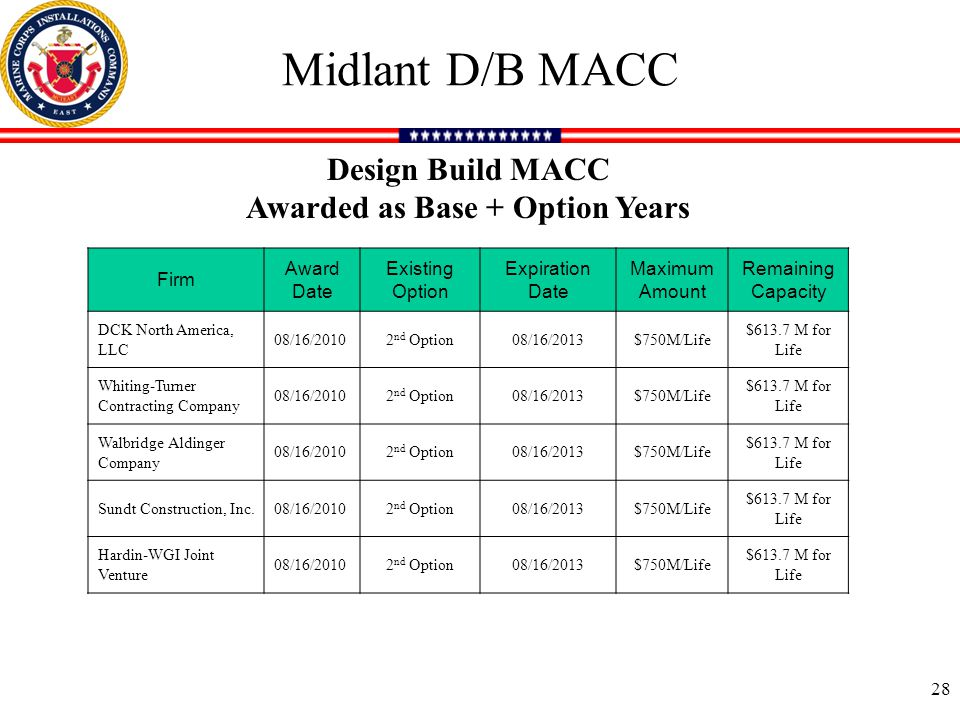 Midlant D/B MACC Firm Award Date Existing Option Expiration Date Maximum Amount Remaining Capacity DCK North America, LLC 08/16/20102 nd Option08/16/2013$750M/Life $613.7 M for Life Whiting-Turner Contracting Company 08/16/20102 nd Option08/16/2013$750M/Life $613.7 M for Life Walbridge Aldinger Company 08/16/20102 nd Option08/16/2013$750M/Life $613.7 M for Life Sundt Construction, Inc.08/16/20102 nd Option08/16/2013$750M/Life $613.7 M for Life Hardin-WGI Joint Venture 08/16/20102 nd Option08/16/2013$750M/Life $613.7 M for Life 28 Design Build MACC Awarded as Base + Option Years