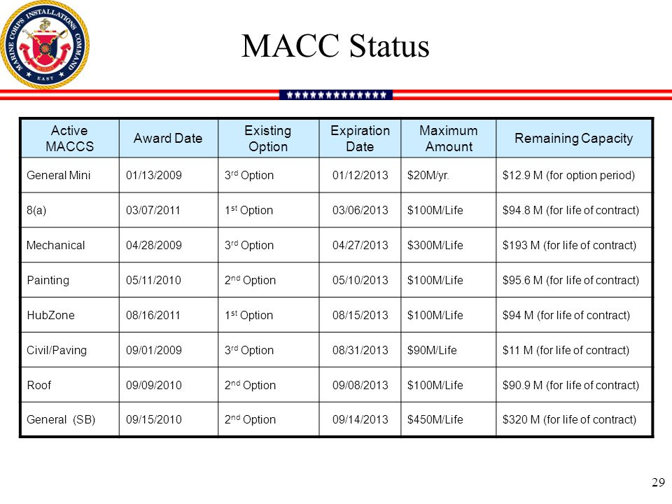 MACC Status Active MACCS Award Date Existing Option Expiration Date Maximum Amount Remaining Capacity General Mini01/13/20093 rd Option01/12/2013$20M/yr.$12.9 M (for option period) 8(a)03/07/20111 st Option03/06/2013$100M/Life$94.8 M (for life of contract) Mechanical04/28/20093 rd Option04/27/2013$300M/Life$193 M (for life of contract) Painting05/11/20102 nd Option05/10/2013$100M/Life$95.6 M (for life of contract) HubZone08/16/20111 st Option08/15/2013$100M/Life$94 M (for life of contract) Civil/Paving09/01/20093 rd Option08/31/2013$90M/Life$11 M (for life of contract) Roof09/09/20102 nd Option09/08/2013$100M/Life$90.9 M (for life of contract) General (SB)09/15/20102 nd Option09/14/2013$450M/Life$320 M (for life of contract) 29