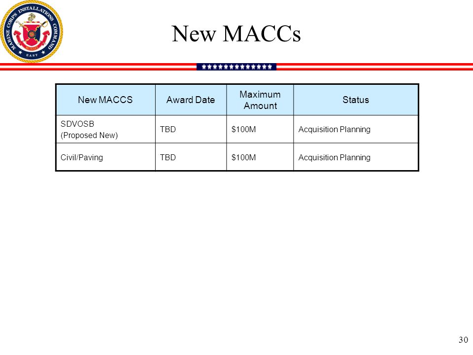 New MACCSAward Date Maximum Amount Status SDVOSB (Proposed New) TBD$100MAcquisition Planning Civil/PavingTBD$100MAcquisition Planning New MACCs 30