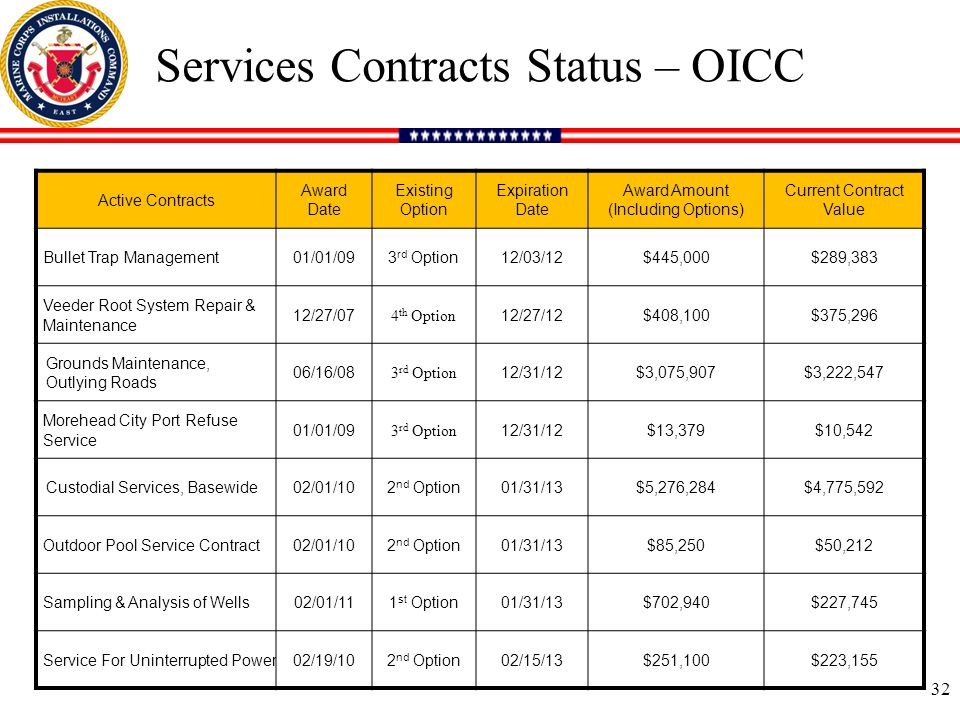 Services Contracts Status – OICC Active Contracts Award Date Existing Option Expiration Date Award Amount (Including Options) Current Contract Value Bullet Trap Management01/01/093 rd Option12/03/12$445,000$289,383 Veeder Root System Repair & Maintenance 12/27/07 4 th Option 12/27/12$408,100$375,296 Grounds Maintenance, Outlying Roads 06/16/08 3 rd Option 12/31/12$3,075,907$3,222,547 Morehead City Port Refuse Service 01/01/09 3 rd Option 12/31/12$13,379$10,542 Custodial Services, Basewide02/01/102 nd Option01/31/13$5,276,284$4,775,592 Outdoor Pool Service Contract02/01/102 nd Option01/31/13$85,250$50,212 Sampling & Analysis of Wells02/01/111 st Option01/31/13$702,940$227,745 Service For Uninterrupted Power02/19/102 nd Option02/15/13$251,100$223,155 32