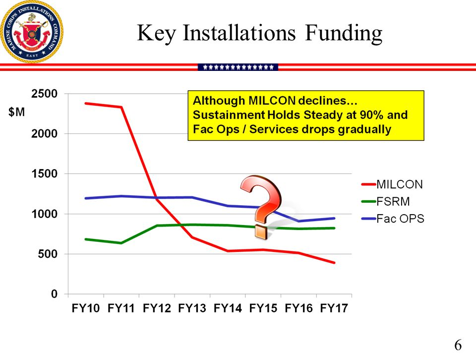 Key Installations Funding 6